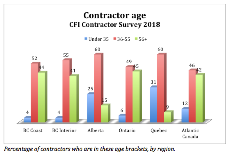 Contractor age